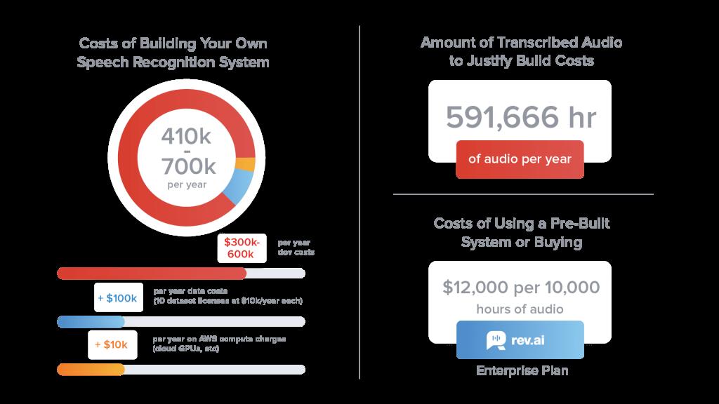 Build vs. Buy Speech Recognition System